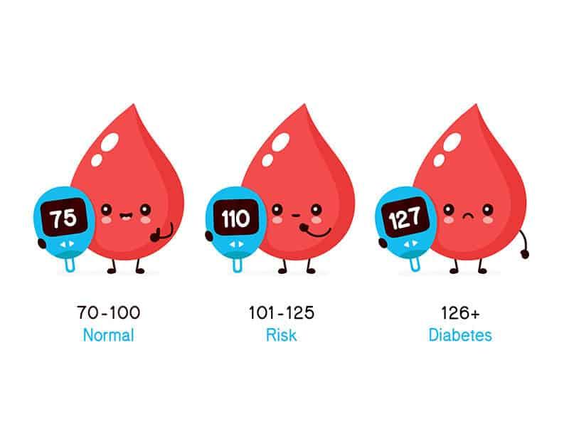 Glucose Blood Level Sugar Test